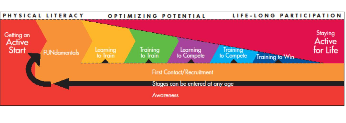 Long Term Athlete Development Model