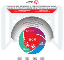 Special Olympics Global Strategic Plan outline